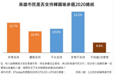 直播/韓國瑜僅輸柯P 2%  51.4%高雄市民不支持選2020