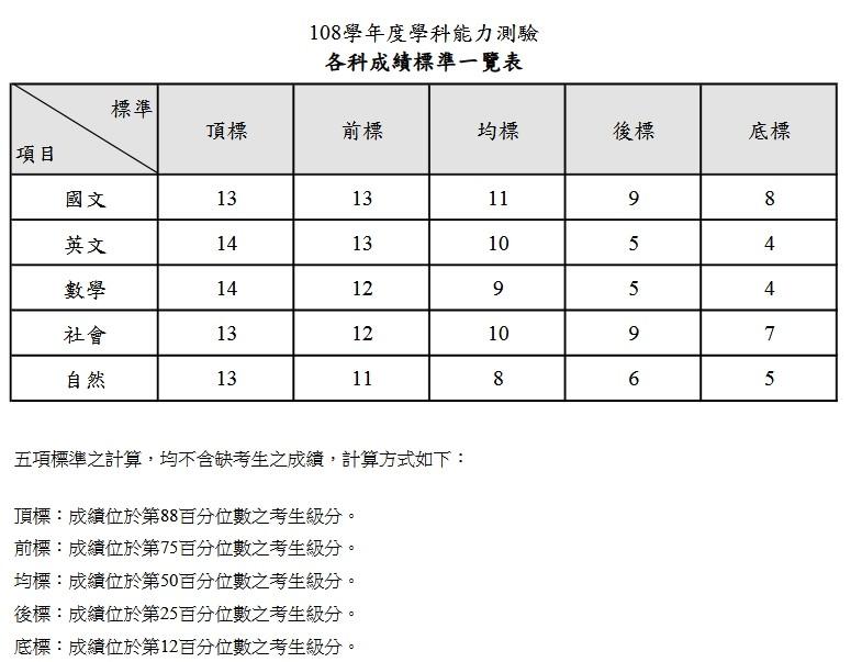 ▲▼學測各科成績標準一覽表。(圖/大考中心提供)