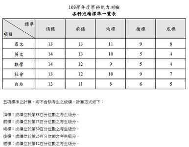 學測各科5標成績一覽表看這邊