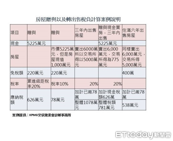 ▲▼贈與現金、房屋與轉售時間案例說明表。(製表/記者吳靜君)