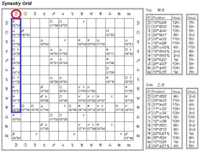 星座命盤解法(圖/業者彭定軒提供)