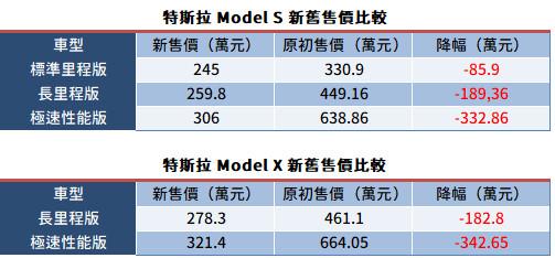 特斯拉台灣新車最多調降343萬元 現任車主怒轟:把我們當盤仔?(圖/翻攝自特斯拉)
