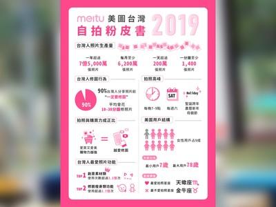 9成台灣人分享照片前一定要修圖
