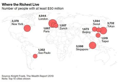 台北土豪逾1500人 全球第8名