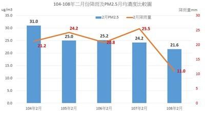 台中2月PM2.5濃度創5年同月最低