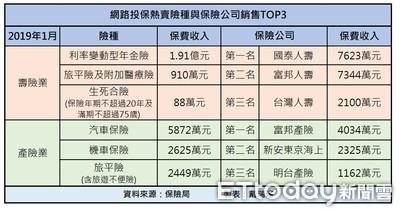 網路投保單月吸金3.1億元 國壽反超富邦壽搶下冠軍