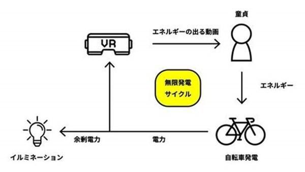 ▲▼日本SOD用愛發電活動。(圖/翻攝自KAI-YOU)