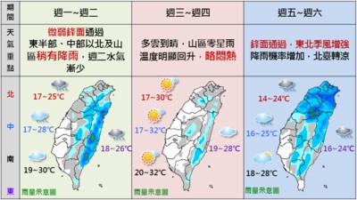 圖解一周2波鋒面、30°C高溫變化