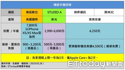 AppleCare+搶客 5家手機保險冷處理