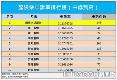 21家產險申訴率 國泰拿最低