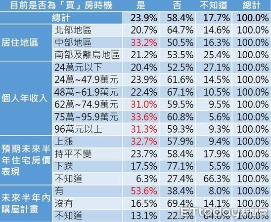 ▲▼2019台灣房市交易信心調查何時為「買」房時機。(圖/ETtoday新聞雲提供)