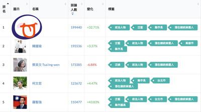 超越韓國瑜 他的網路聲量躍升本週榜首!