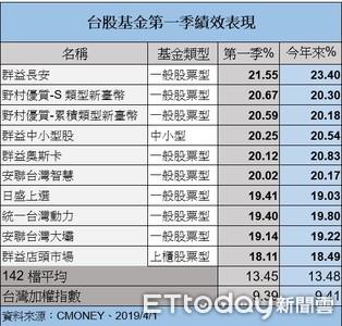 6檔台股基金今年來漲兩成