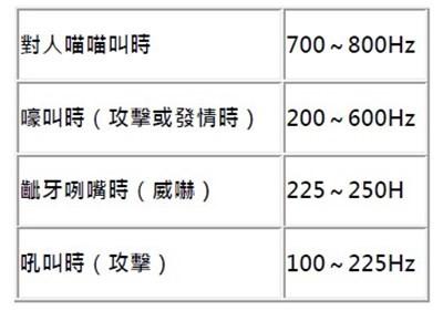 ▲▼貓咪聲音的頻率。(圖/台灣東販提供,請勿隨意翻拍,以免侵權。)