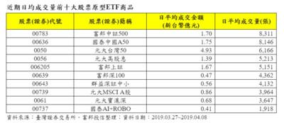 A股ETF交投熱!富邦中証500擠下元大台灣50 登日均量第一名