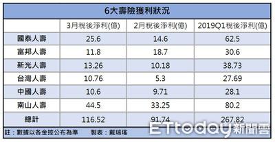 6大壽險第1季獲利267億元 南山人壽大賺80億居冠