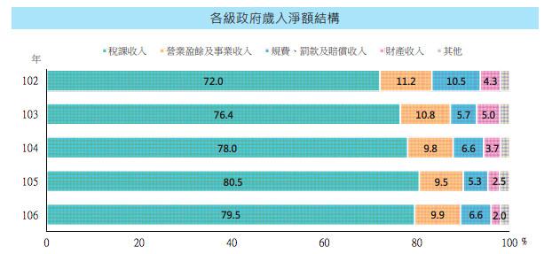 ▲稅收(圖/翻攝自財政部106年度財政統計年報電子書)