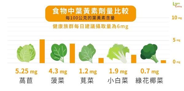 蔬菜葉黃素含量Top1是「萵苣」 營養師教你怎麼挑補充品! | ETtoday ...