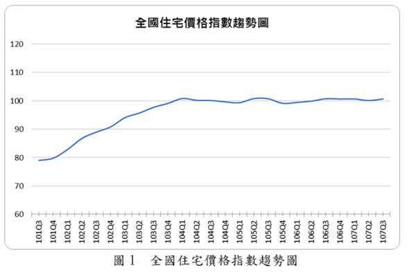 ▲▼去年第三季全國住宅價格指數趨緩。(圖/內政部不動產資訊平台)