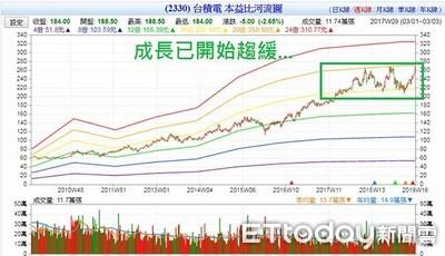 台積電投資價值看這張圖!