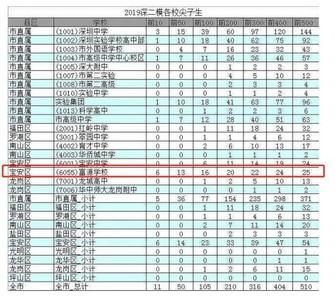 私立高中深圳模考「前10佔6名」