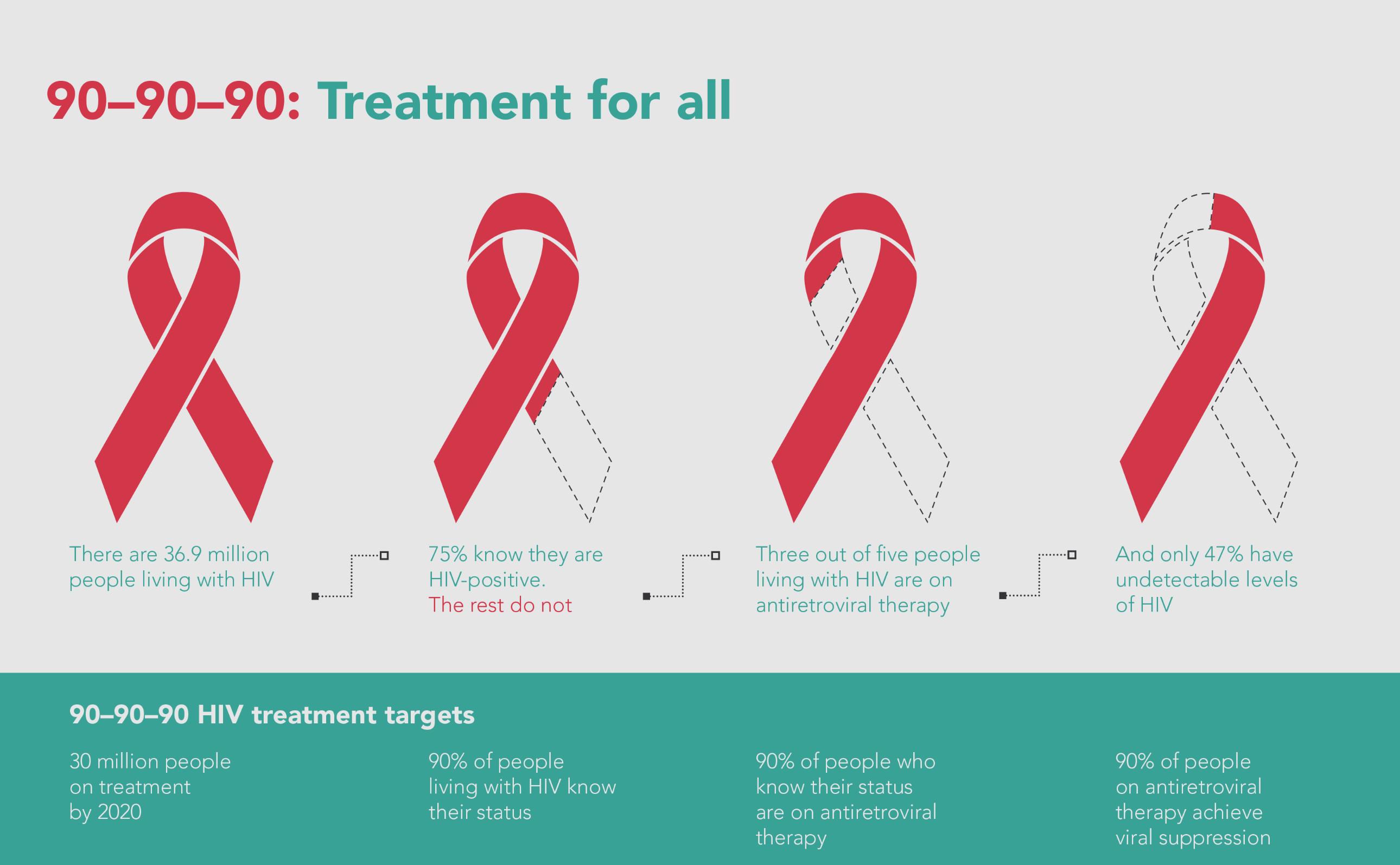 ▲聯合國愛滋病執行署(UNAIDS)提出愛滋防疫「90-90-90」目標。(圖/翻攝自UNAIDS)