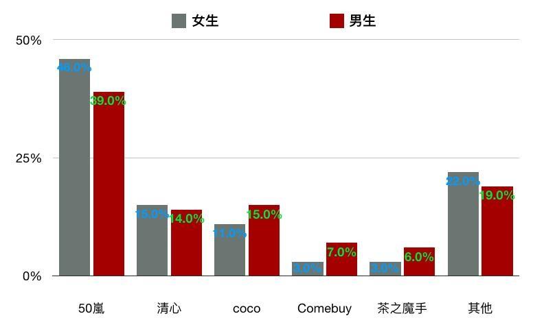 大學生喝飲料數據(圖/Zuvio校園提供)