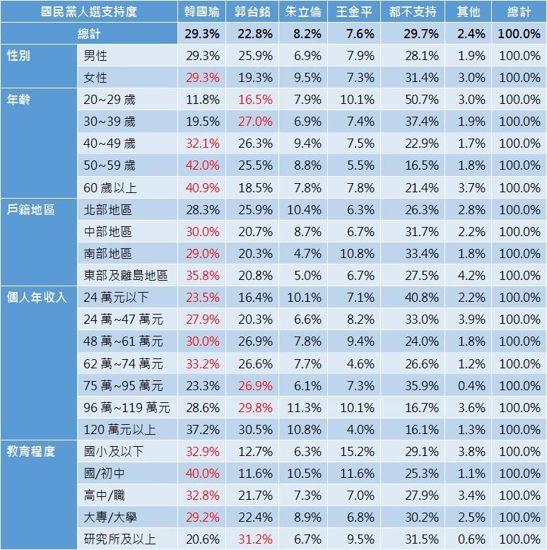 ET民調/國民黨2020總統初選 郭台銘贏得中產階級支持(圖/《ETtoday新聞雲》民調中心)
