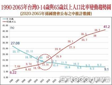 大趨勢看台灣蓋社會住宅的必要性