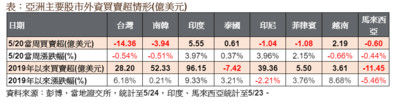 受貿易戰衝擊台、韓股市上週持續失血 東協股市受惠轉單效應內外資追捧