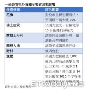 外資連14賣創第五大賣超紀錄 一張表看完外資圈示警貿易戰影響