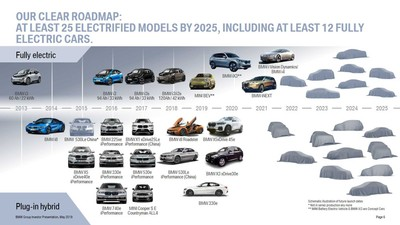 BMW電動車計畫 目標銷售50萬輛