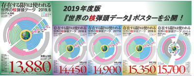 日統計:2019全球約1萬3880枚核彈頭