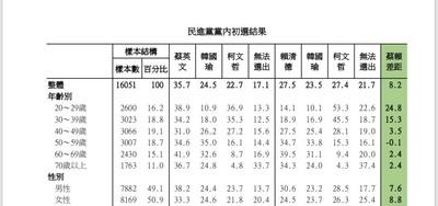 蔡英文擊敗賴韓柯 「20到39歲是關鍵」