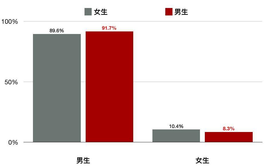 保險套該誰買統計圖表(圖/Zuvio校園提供)
