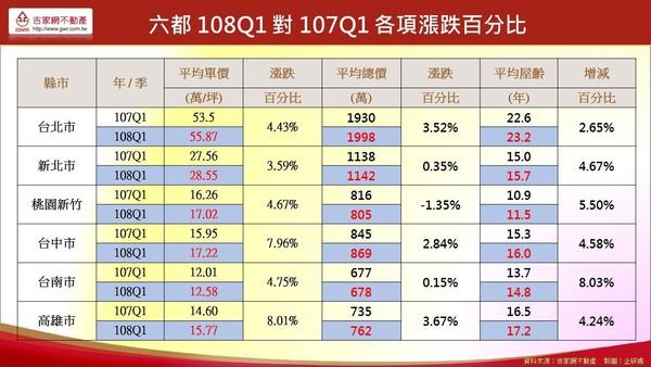 ▲▼今年第一季六都房價各項漲跌幅比較。(圖/吉家網提供)