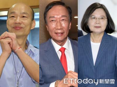 優傳媒民調/郭台銘27.47%支持度領先蔡、柯