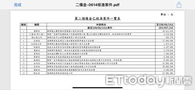 韓國瑜一個月2億第二預備金這樣花
