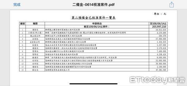 ▲高雄市政府第二預備金使用情況一覽表            。(圖/高雄市政府提供)