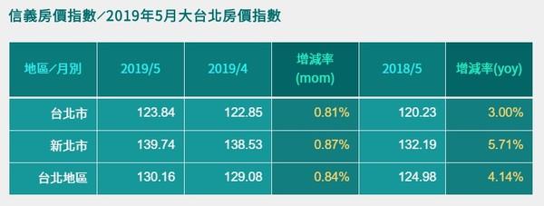 ▲▼雙北市108年5月房價指數。(圖/信義房屋提供)