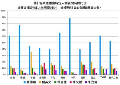 3月電視新聞被報導佔比韓國瑜最高
