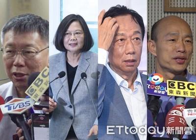 綠黨民調:韓落後蔡13.8%瀕崩盤