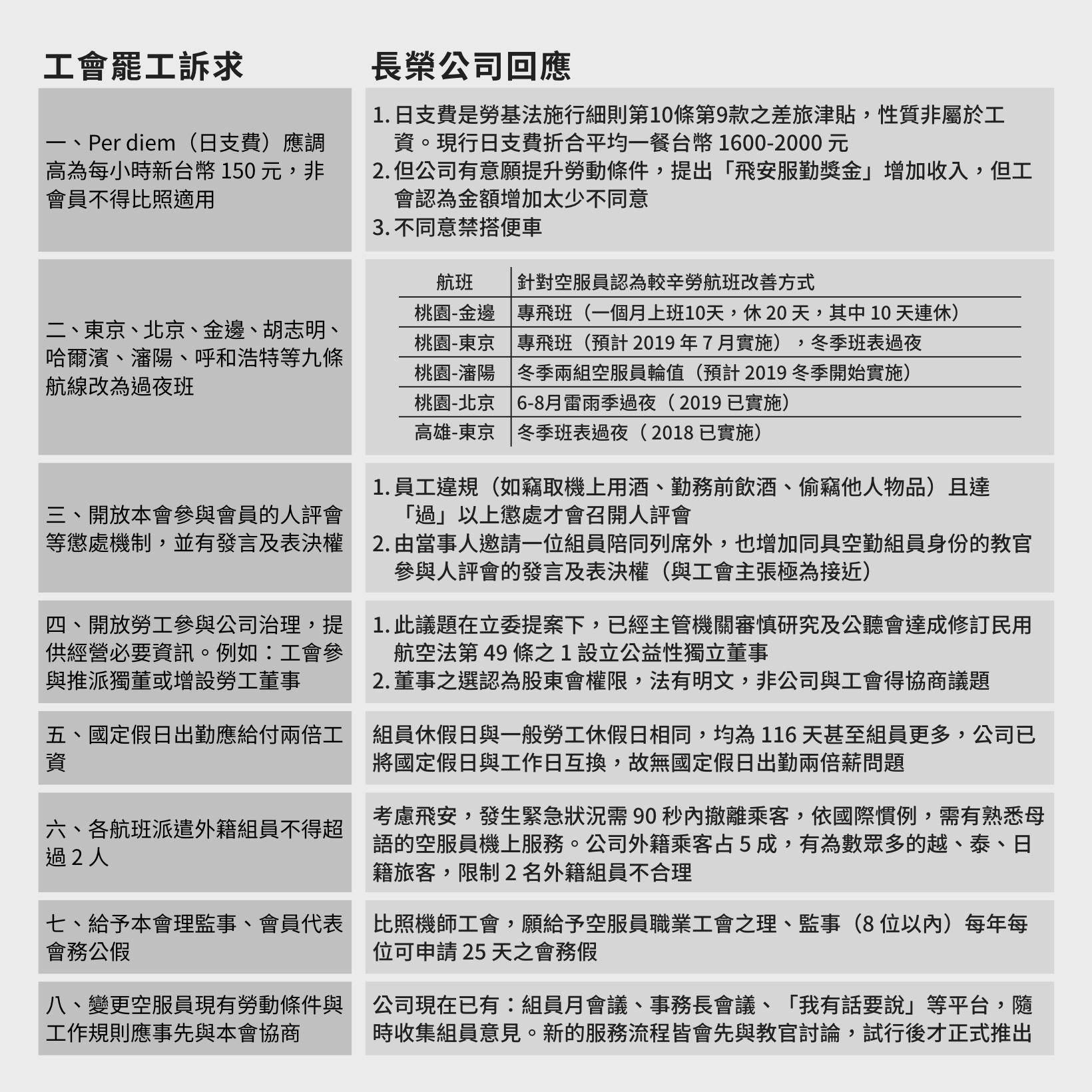 ▲▼長榮空服員罷工訴求及公司回應。(圖/長榮航空提供)