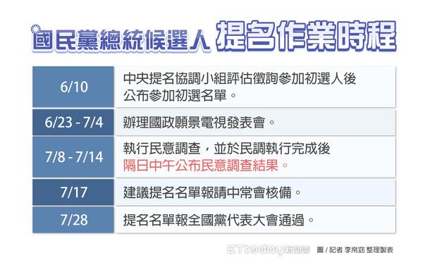 ▲▼国民党总统候选人提名作业时程。(图/记者李帛窈 整理制表)