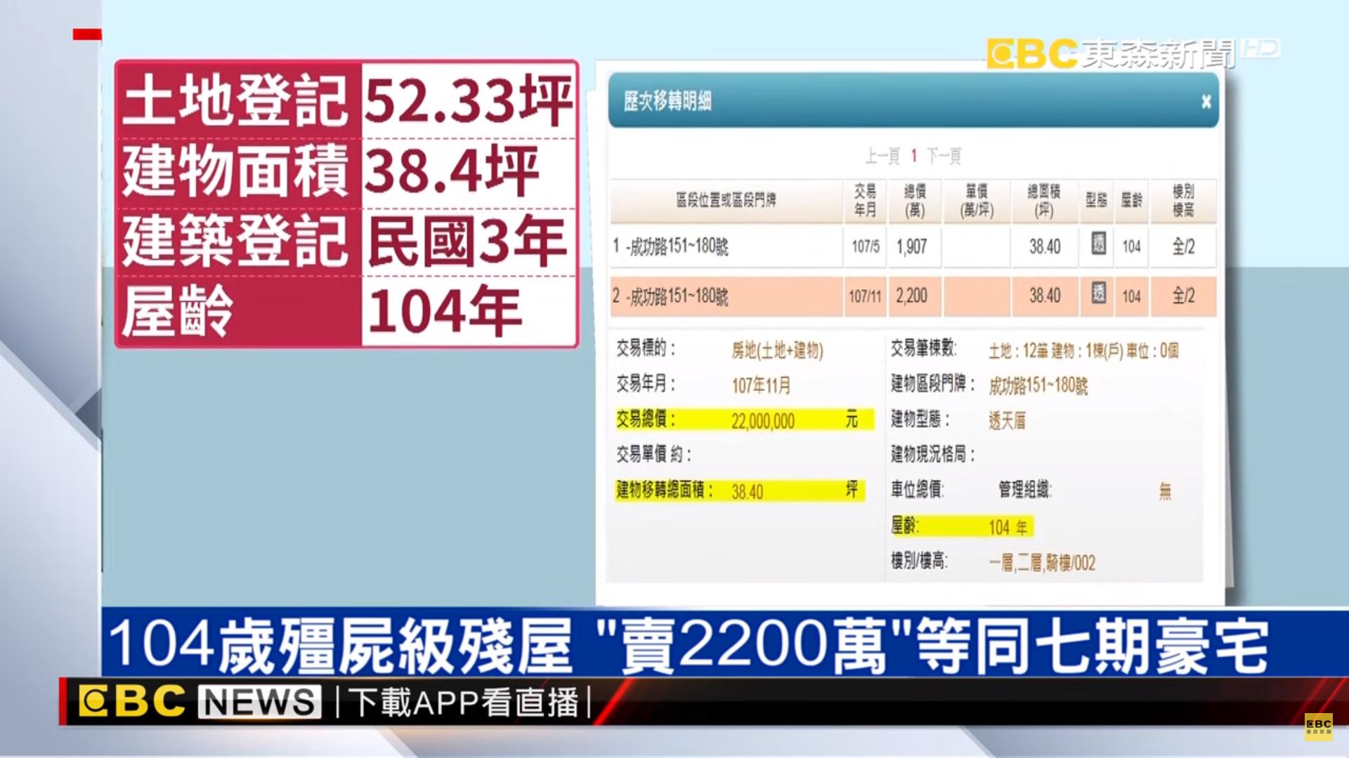 ▲▼      台中屋齡高達104年的老屋以2200萬售出       。(圖/東森新聞)