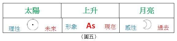 星盤解盤教學(圖/量子占星彭定軒提供)