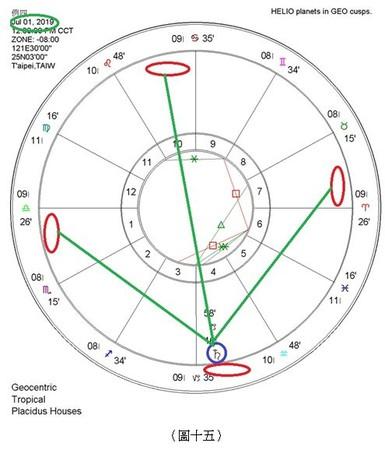 解星盤教學(圖/量子占星彭定軒提供)