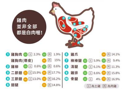 營養師揭「雞肉最瘦部位」:竟然不是雞胸