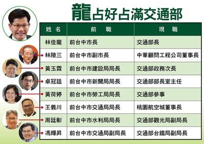 國民黨團:林佳龍把交通部當自家