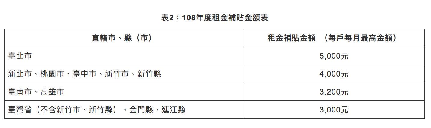 ▲▼108年度租金補貼表。(圖/內政部營建署)